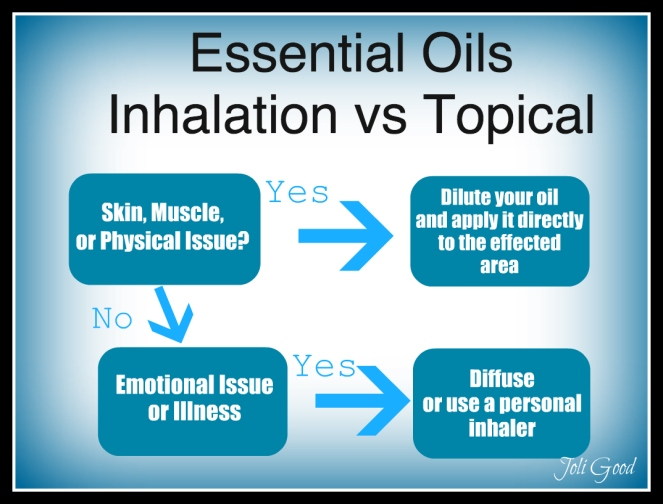 Essential Oils Inhalation vs  Topical Application | lookingjoligood.wordpress.com