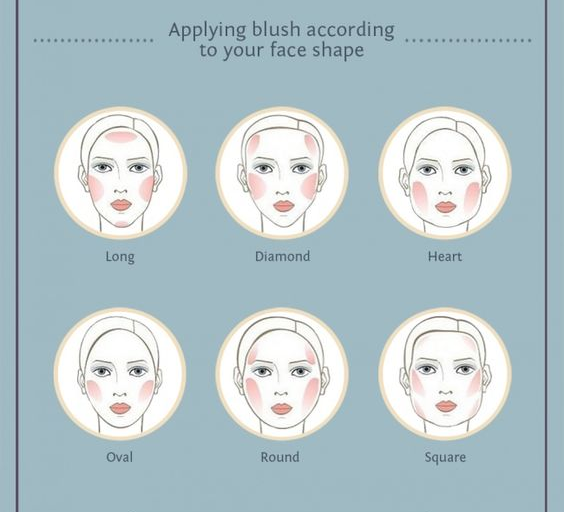 blush face shape | lookingjoligood.wordpress.com